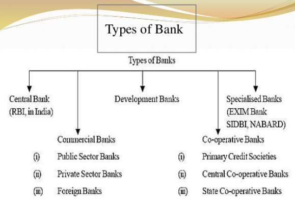 Private Sector Banks wiki